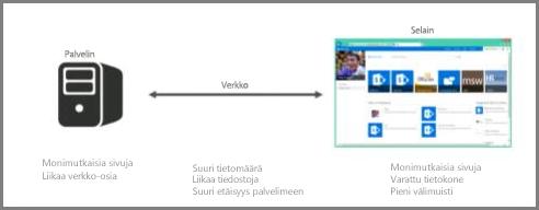 Näyttökuva palvelimesta online-tilassa