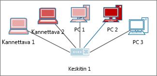 Eriväriset tietokoneet