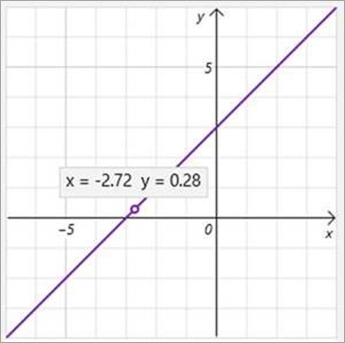 X-ja y-koordinaattien näyttö kaaviossa.