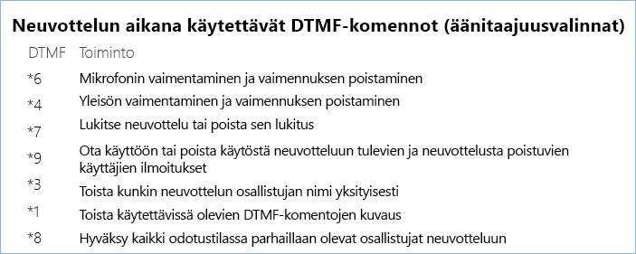 Neuvottelun aikana käytettävät DTMF-komennot