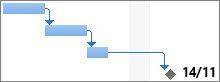 Kuva ajallisesta välitavoitteesta Gantt-kaaviossa.