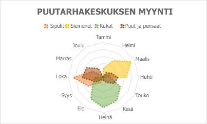 Säteittäinen kaavio