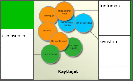 Kaavio eri käyttäjäryhmistä: Jäsenet, Sivuston suunnittelijat ja Vierailijat