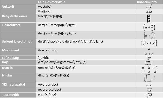 Taulukko, jossa on LaTeX-kaava esimerkkejä
