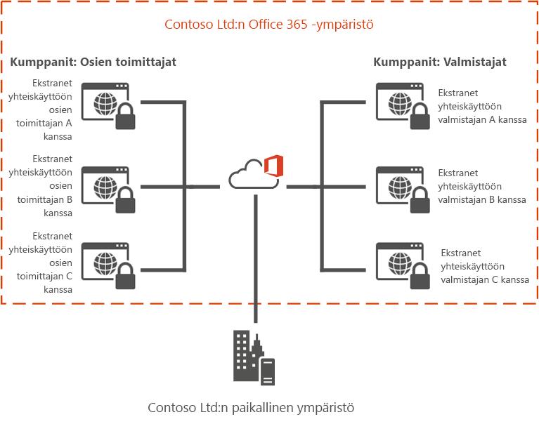 Office 365:n ekstranet-esimerkki