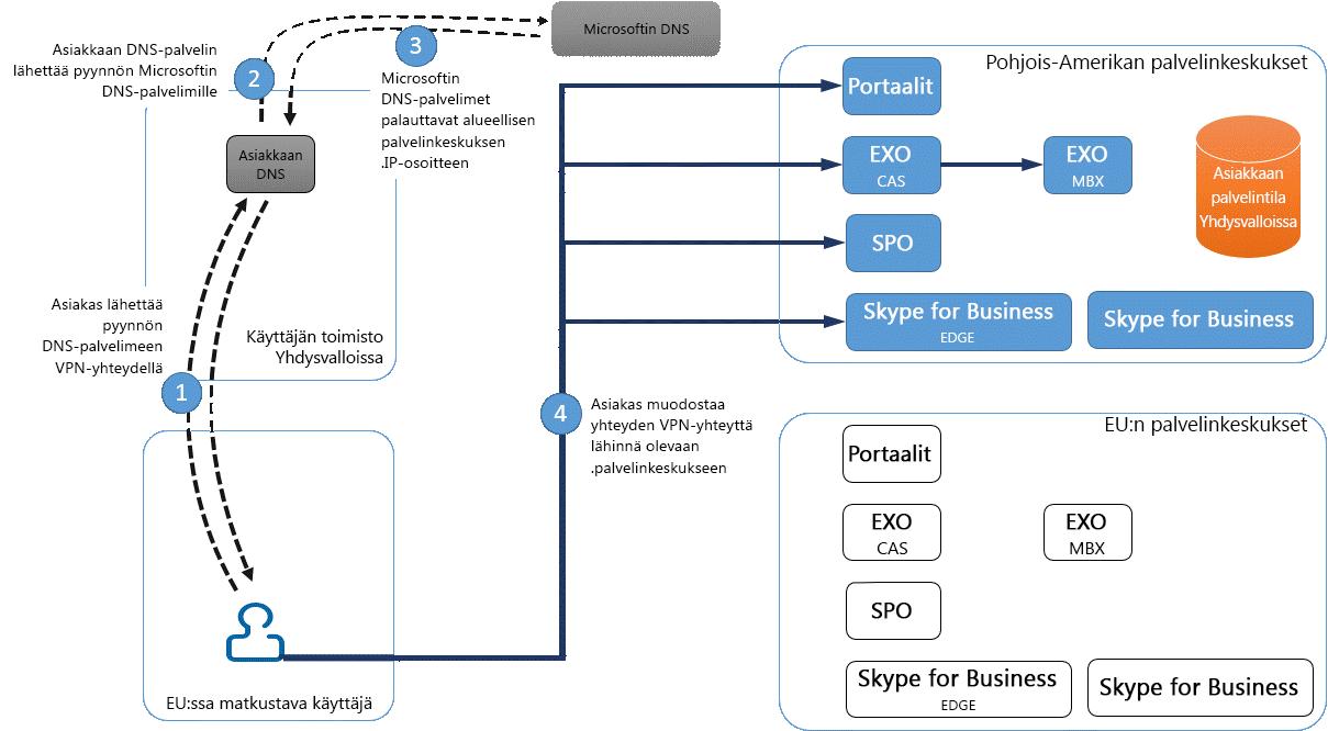 Tietokeskuksen VPN-yhteys