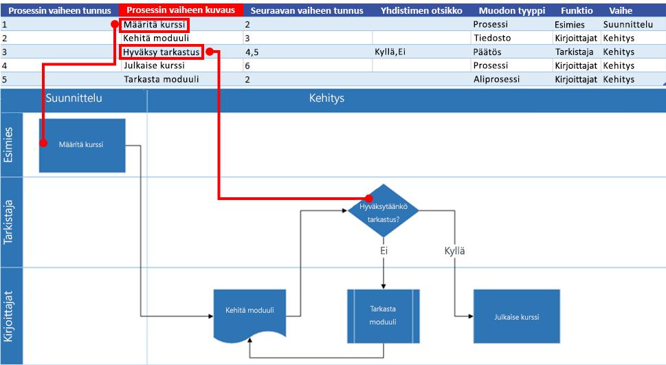 Excel-prosessikartan vuorovaikutus Visio-vuokaavion kanssa: Prosessin vaiheen kuvaus