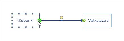 Viesti muoto, jossa pää on korostettu vihreällä ja yhdistetty toiseen elin kaareen-muotoon