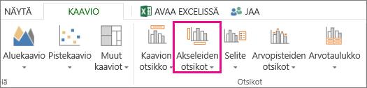 Kaavio-välilehden Akselien otsikot -painike