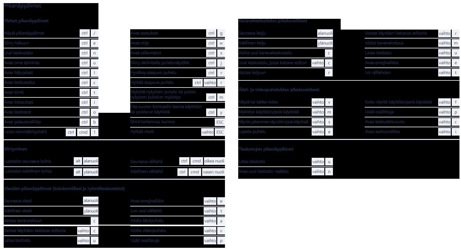 Tämä näyttökuva näyttää Microsoft Teamsissa käytettävissä olevat pikanäppäimet.