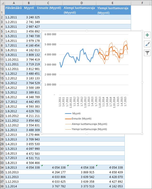 Osa laskentataulukosta, joka sisältää ennustenumeroita ja -kaavion