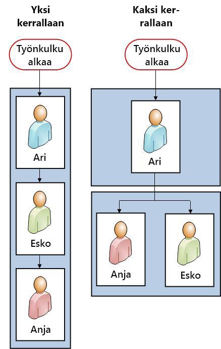 Molempien versioiden vuokaaviot