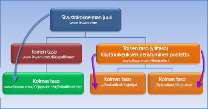 Kaaviossa näkyy sivustokokoelma, jossa käyttöoikeuksien periytyminen on katkaistu.