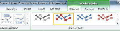 Kaaviotyökalut-sisältövälilehti tulee näkyviin vain, jos olet valinnut kaavion.