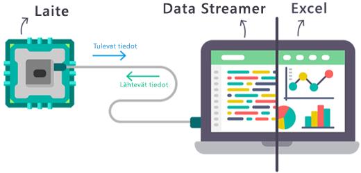 Kaavio siitä, miten reaaliaikaiset tiedot virtaavat Excelin Data Streamer -apuohjelmaan ja ulos apuohjelmasta.