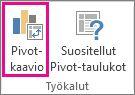 Analysoi-välilehden Pivot-kaavio-painike