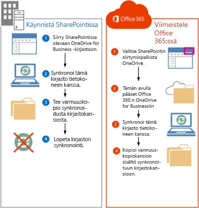 Vaiheet SharePoint 2013 -tiedostojen Office 365:een siirtämistä varten