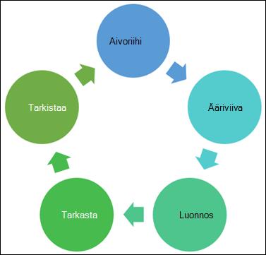 Esimerkki kaaviosta, jonka voit tehdä
