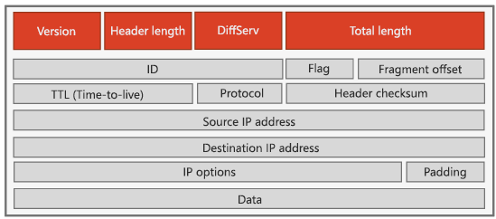IPv4-otsikko