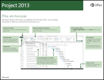 Project 2013 -pikaopas