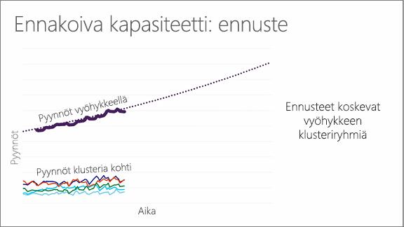 Kaavion avulla ennustaminen