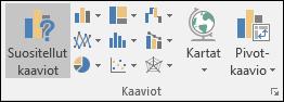 Excel-kaavion valintanauhan ryhmä