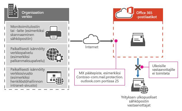 Näyttää, miten monitoimitulostin käyttää Office 365:n MX-päätepistettä sähköpostin lähettämisessä suoraan vain omassa organisaatiossasi oleville vastaanottajille.