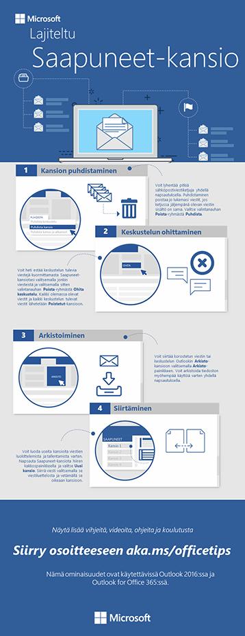 Infograafi Outlookin järjestetystä Saapuneet-kansiosta