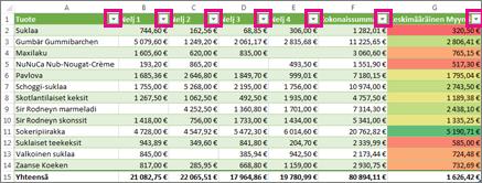 Excel-taulukko ja sisäiset suodattimet