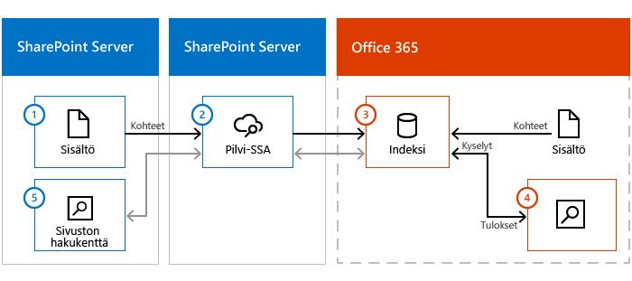 Kuva, jossa on SharePoint Serverin sisältöklusteri, SharePoint Server ja pilvipalvelu-SSA sekä Office 365. Tietovirta paikallisesta sisällöstä pilvipalvelu-SSA:n kautta Office 365:n hakuindeksiin.