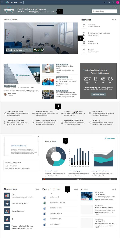 Nykyaikaisen Enterprise-aloitus sivuston esimerkki SharePoint Onlinessa