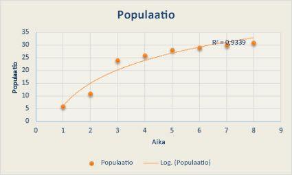 Pistekaavio, jossa on logaritminen suuntaviiva