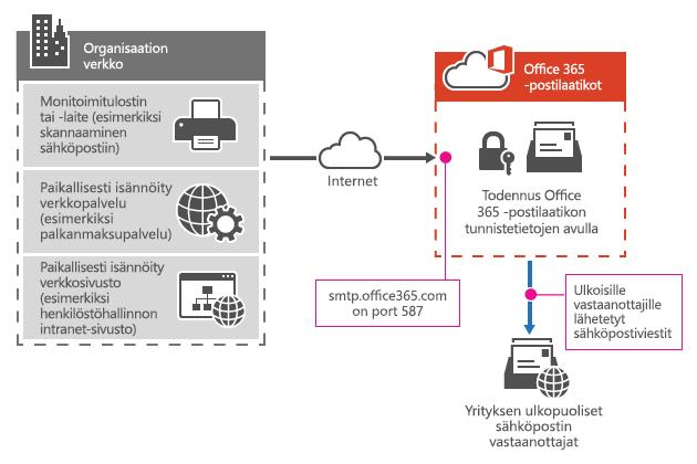 Näyttää, miten monitoimitulostin muodostaa yhteyden Office 365:een SMTP-sovelluslähetyksen avulla.