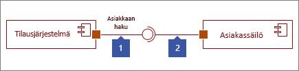 Kaksi liittymää yhdistetty, 1: Annettu liittymä -muoto, joka päättyy ympyrään, 2: Vaadittu liittymä -muoto, joka päättyy vastakkeeseen
