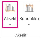 Kaavio-välilehden Akselit-painike