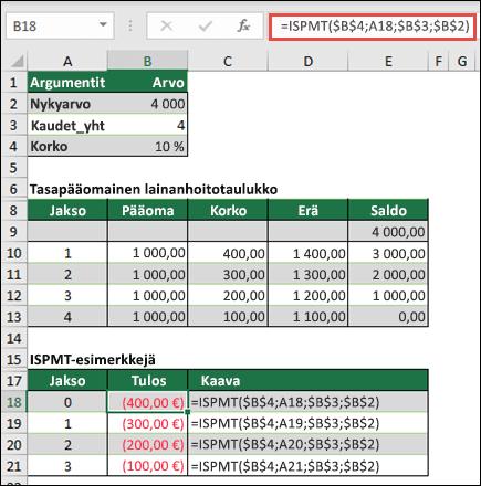 ISPMT-funktion esimerkki, jossa on jopa lyhennys Lainanhoito