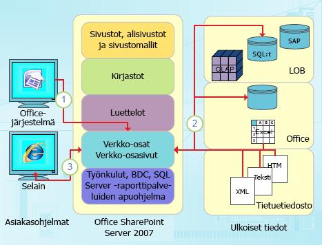 SharePoint Designerin tietopainotteiset integrointitavat