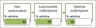 Vuokaavion muodot, joissa tietopalkit on täytetty osittain
