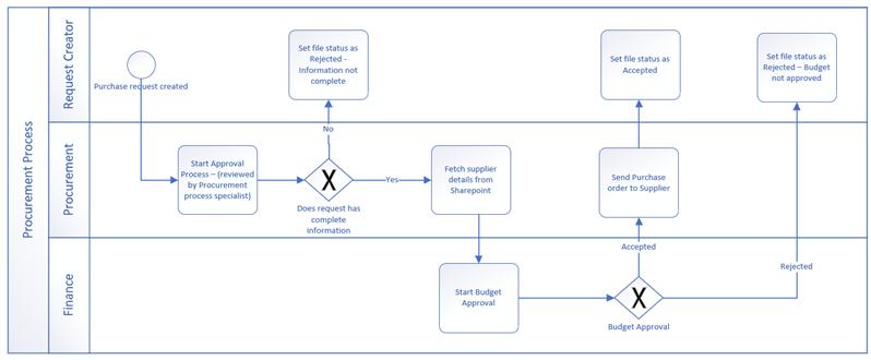 Esimerkki työn kulusta, joka on tehty BPMN-perusmuodoiksi.