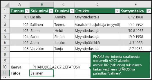 PHAKU-funktion 2. esimerkki