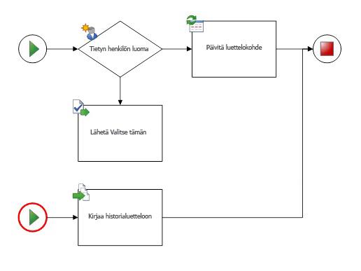 Kaavio saa sisältää vain yhden työnkulun ja yhden aloitusmuodon