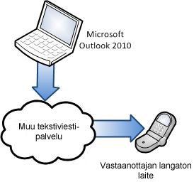 Kolmannen osapuolen SMS-palveluntarjoajan käyttäminen