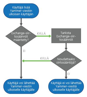 Jos Exchange-siirtosäännöt on määritetty ja Yammer-käyttäjä lisää viestiin ulkoisen vastaanottajan, Yammer tarkistaa säännöt ennen viestin lähettämistä. Viesti lähetetään, jos se on sääntöjen mukainen. Jos viesti ei ole sääntöjen mukainen, käyttäjä ei voi lähettää sitä.