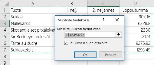 Esimerkki Aloitus-välilehden Muotoile taulukoksi -asetuksen käyttäminen tietoalueen automaattista valintaa varten