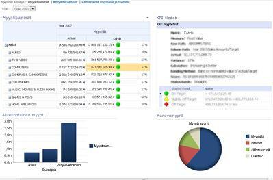 PerformancePointin Raporttinäkymät-ikkuna, jossa on tuloskortti ja siihen liittyvä KPI-tietoraportti