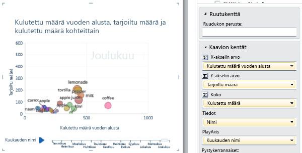 Kuplakaavio, jossa on PlayAxis ja arvopisteiden nimet