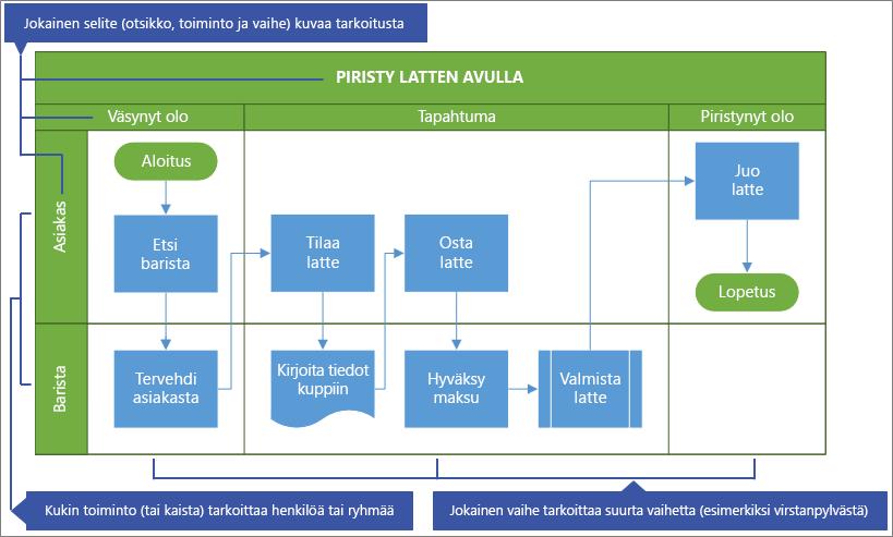 Toimintojen välisen vuokaavion esimerkki
