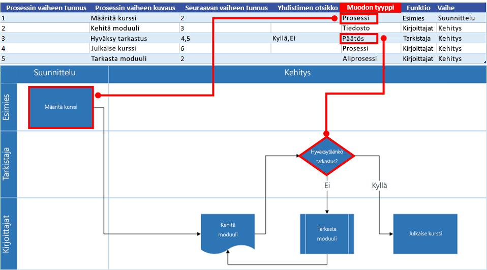 Excel-prosessikartan vuorovaikutus Visio-vuokaavion kanssa: Muodon tyyppi