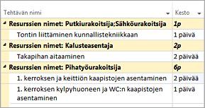 Kuva: resurssien mukaan ryhmitetyt tehtävät Gantt-kaaviossa