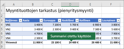 Excel-taulukko, jossa Summarivi on käytössä
